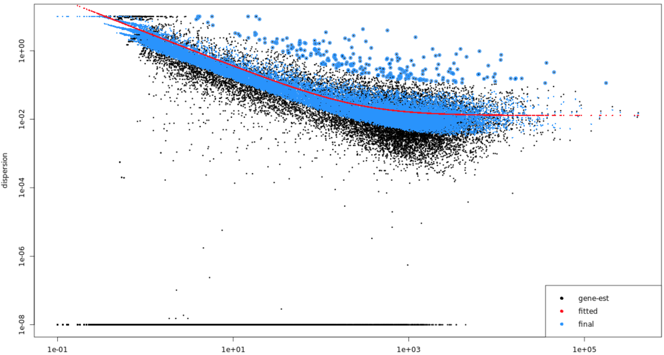 smoc2 dispersion plot