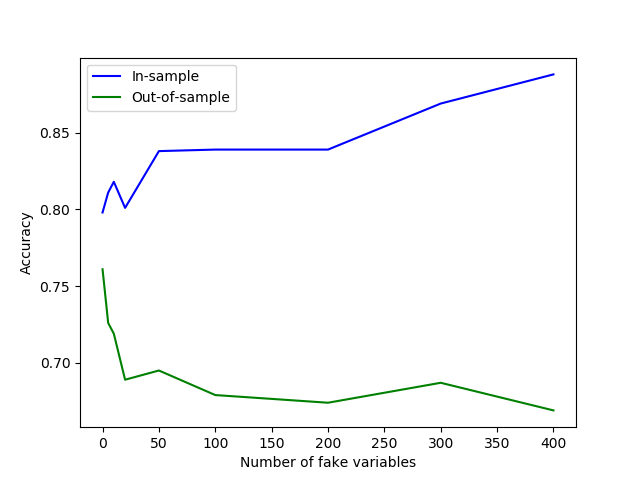 Feature extraction from non-tabular data