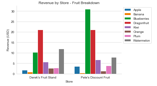 Revenue by Store - Fruit Breakdown.png
