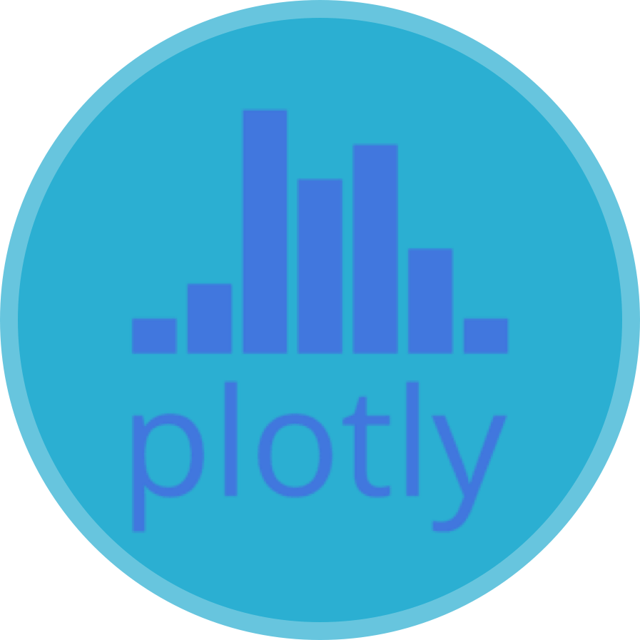 Education Data Analysis Primer: R, dplyr and Plotly (practice
