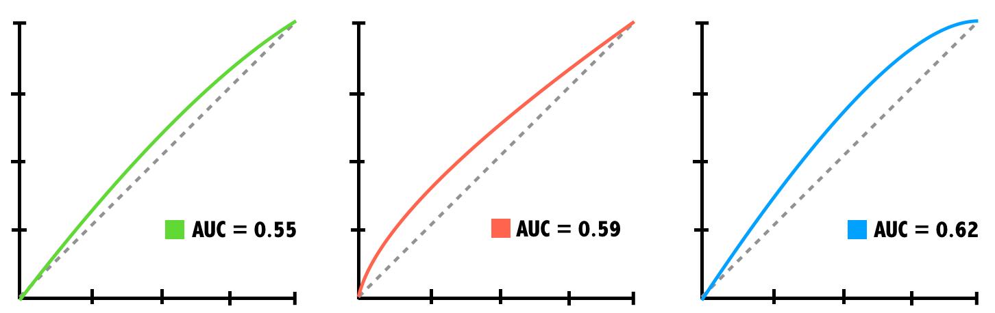 3 ROC Curves
