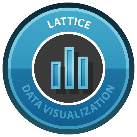 Data Visualization in R with lattice