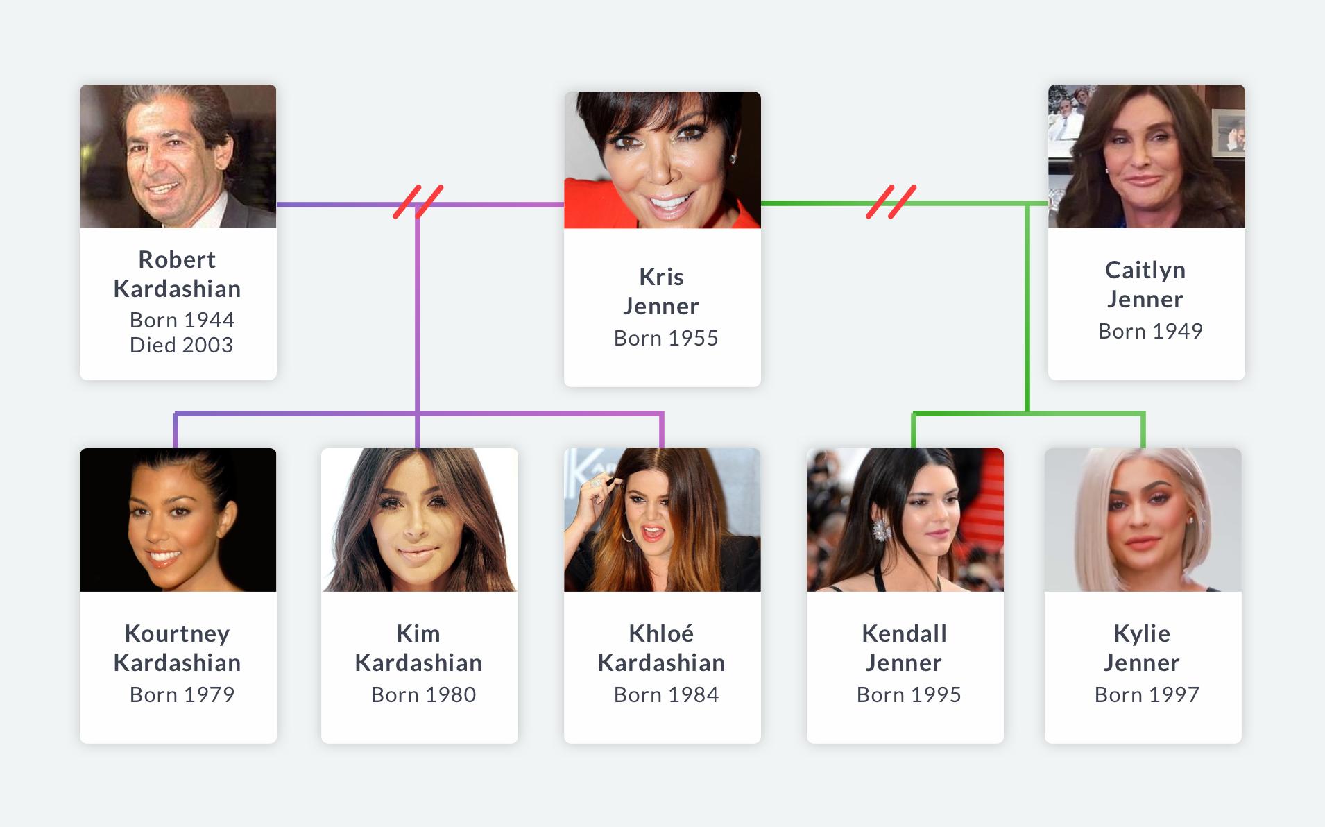 Kardashian Jenner sisters family tree