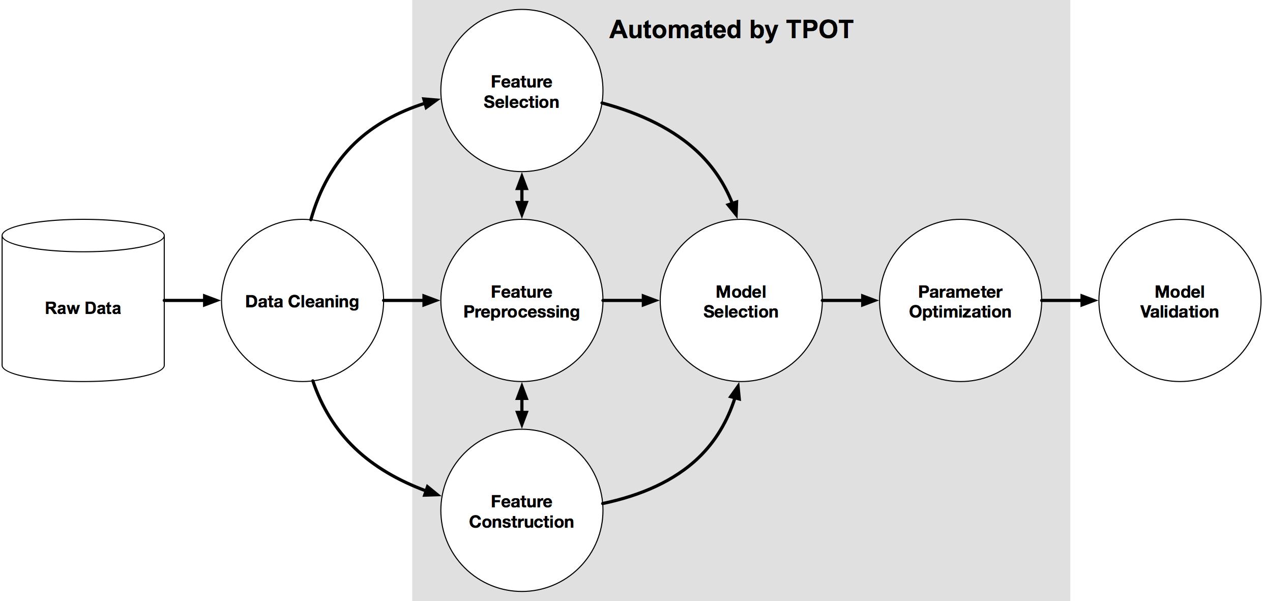 TPOT Machine Learning Pipeline