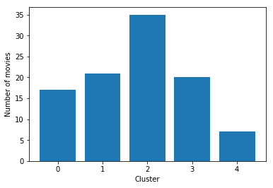 bar graph of clusters