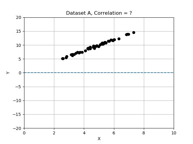 Data Set A