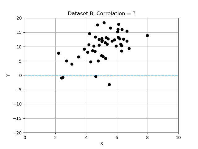 Data Set B