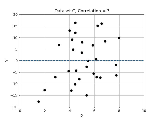 Data Set C