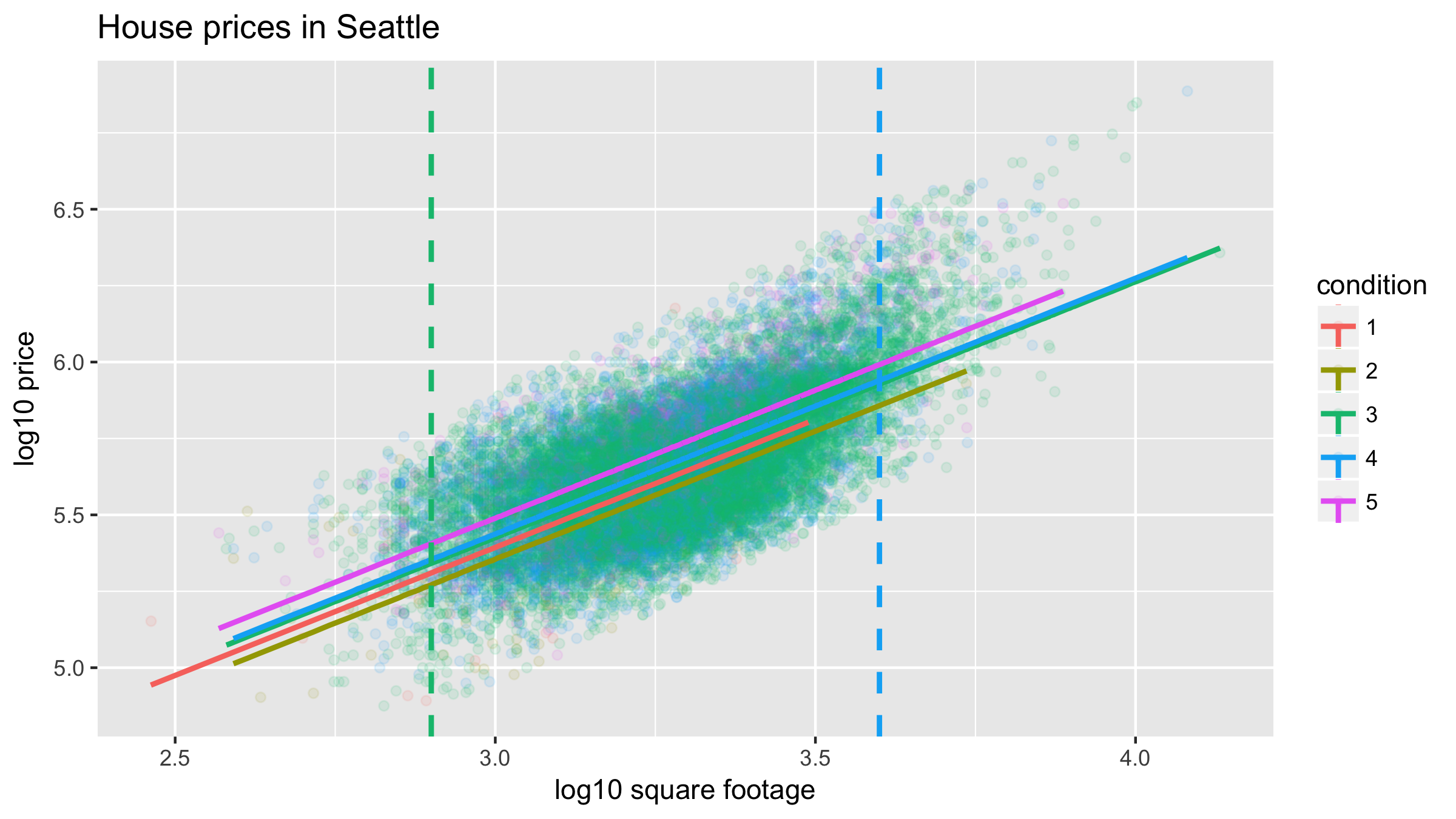 Predicting house price using size & condition | R