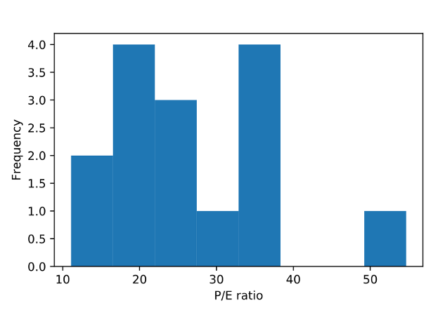 A histogram of P/E ratio frequencies. Most values are below forty, but one value is above fifty.