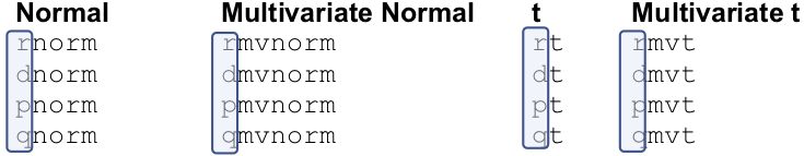 Multivariate normal distribution | R