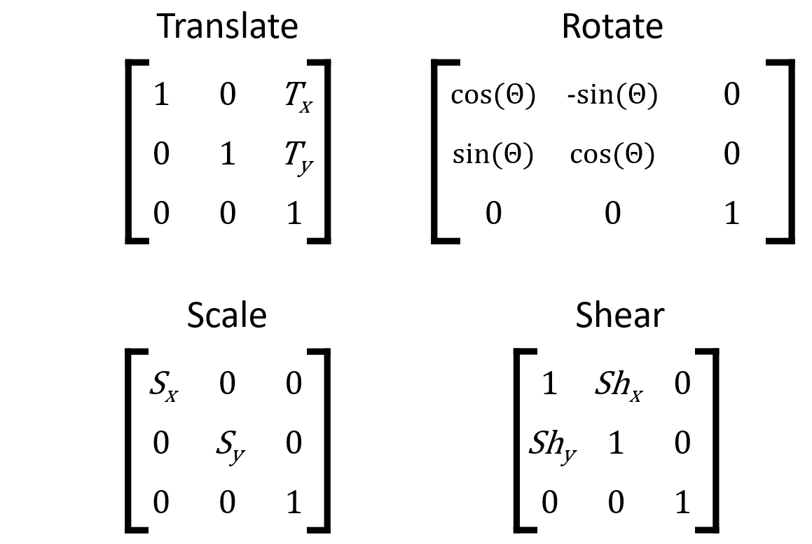 Encoded transformations within a matrix