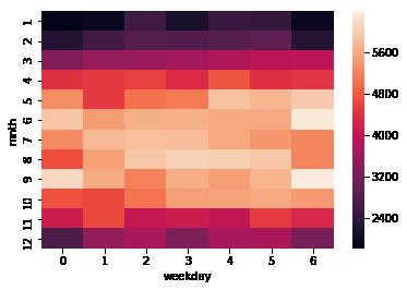 Matrix plots | Python