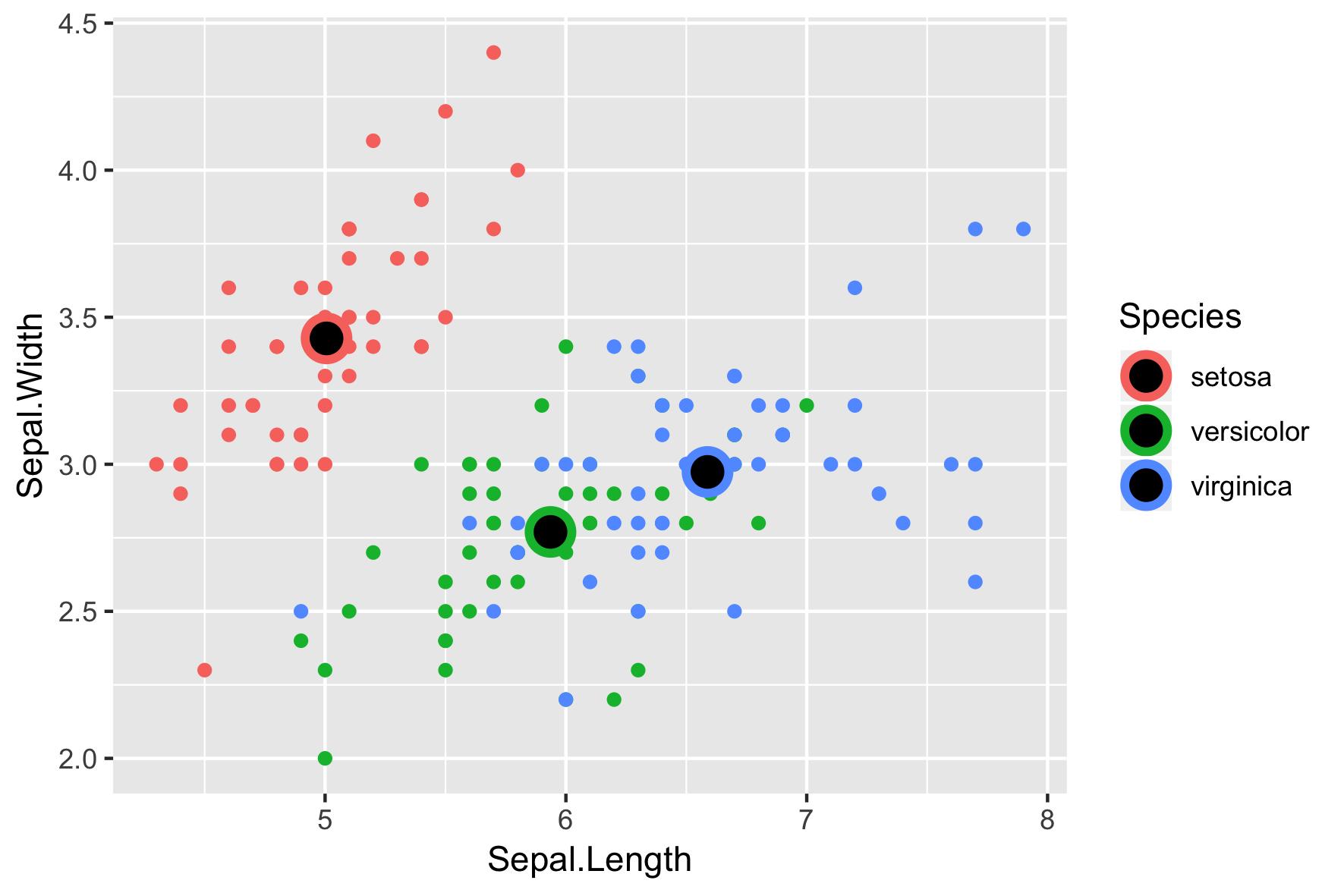 Scatter plots | R