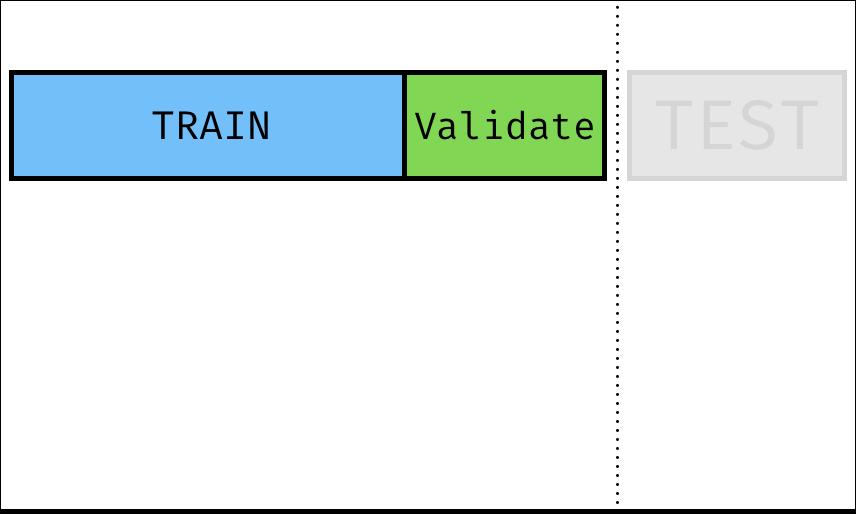 Train Test Validation Split