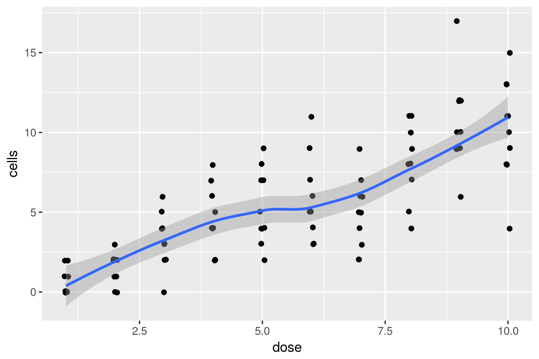 Plotting Poisson regression | R