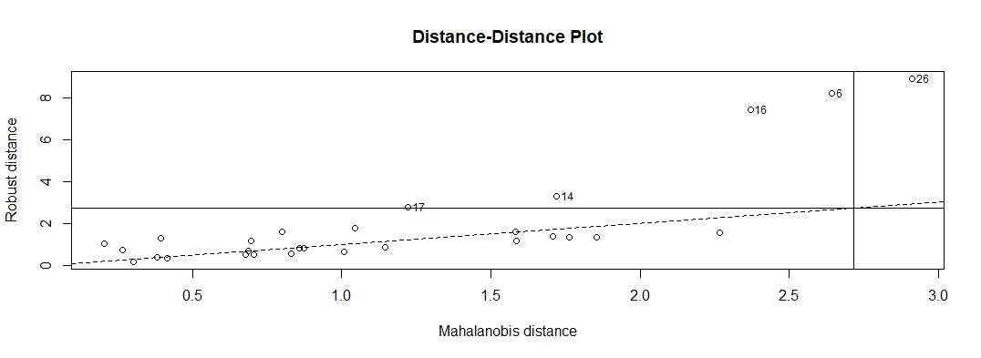 Detecting multivariate outliers | R