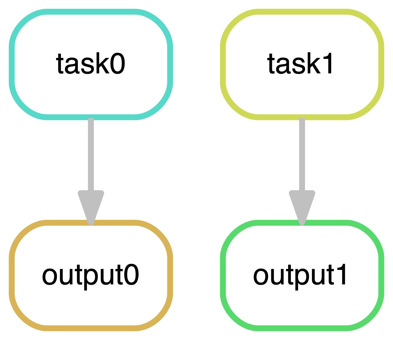 Parallel computing   Python