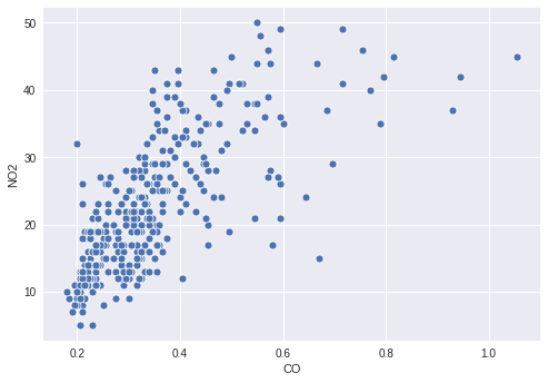 Scatterplot of CO and NO2 with uncolored points