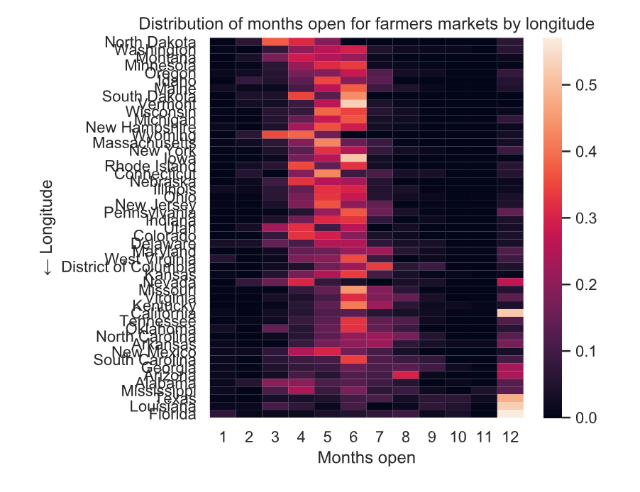 default heatmap of months open by longitude with a dark to red colorscale