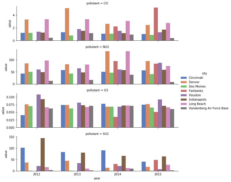 Mutlicolor and busy bar plots with four rows corresponding to the four pollutants in dataset