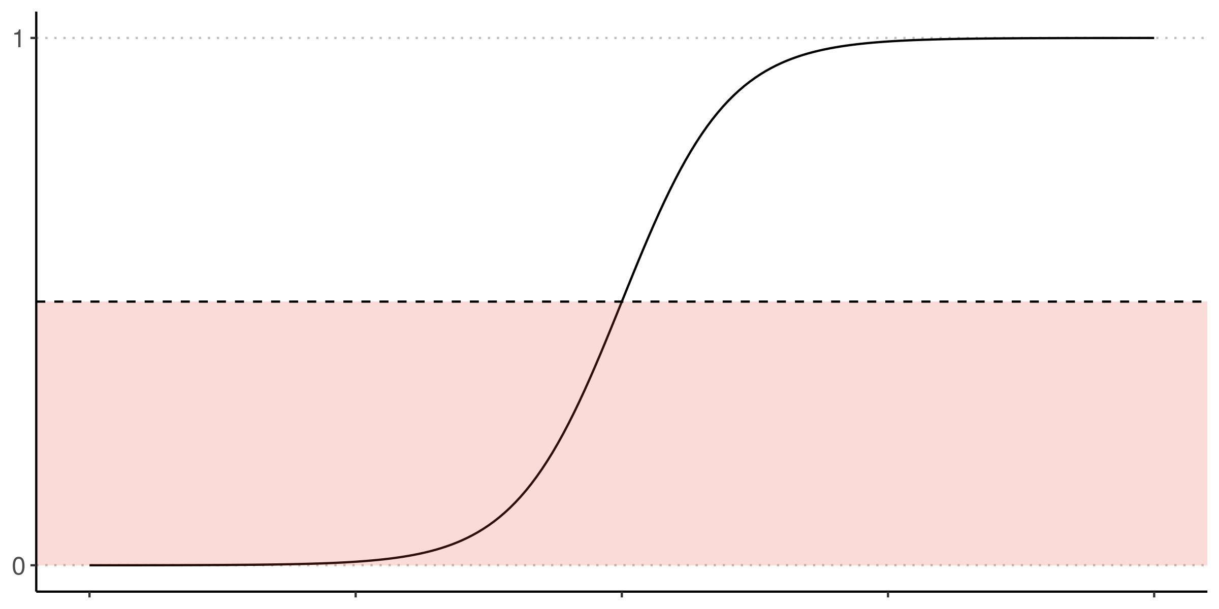 Pyspark Roc Curve