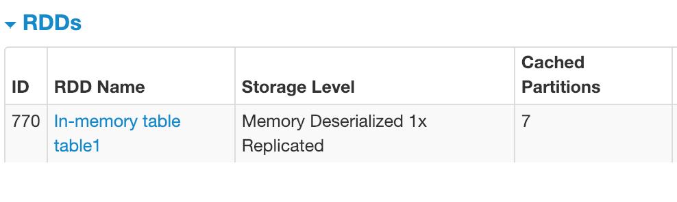 Spark UI Storage 2