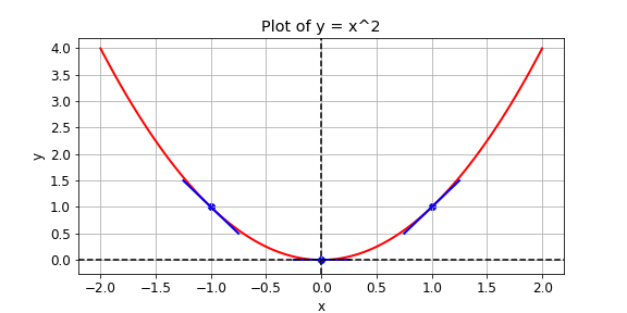 The image shows a plot of y equals x squared. It also shows the gradient at x equals -1, x equals 0, and x equals 1.