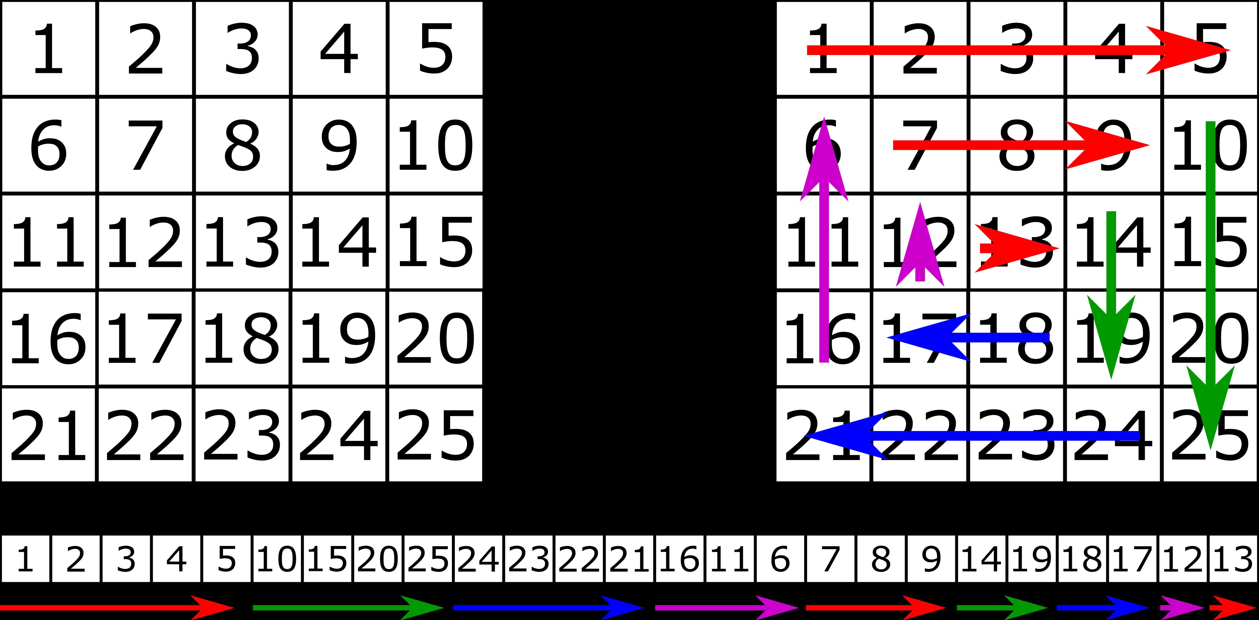 Traversing the matrix in spiral way