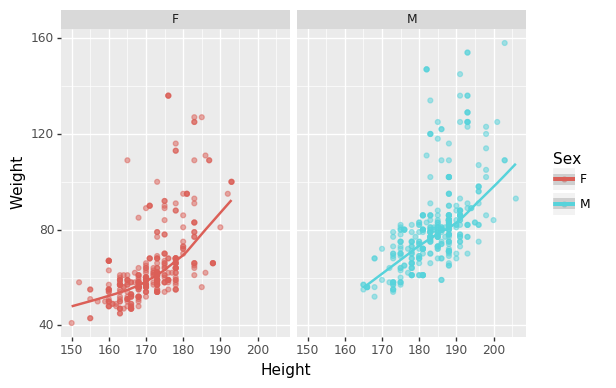 Scatter plot of height vs weight of Olympians