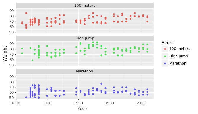 Scatter plots of athlete heights in relation to year for three Olympic events
