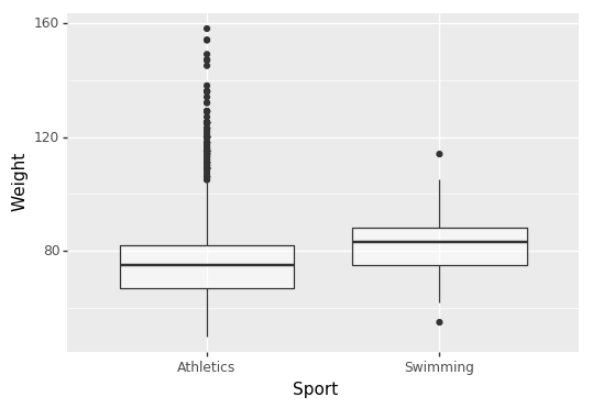 Boxplots of body weights of Olympic athletes from two sports