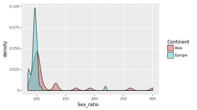 Density plot of sex ratio per country for European vs Asian countries