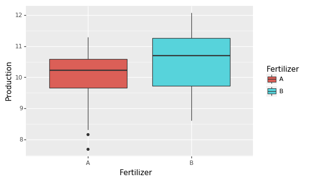 Boxplots comparing potato production for twenty fields treated with each of two fertilizers