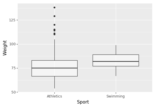 Boxplots of body weights of Olympic athletes from different sports (100 sampled for each)