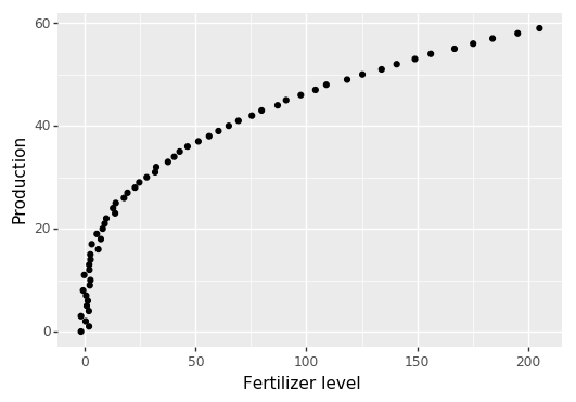 Scatter plot of potato production as a function of fertilizer level