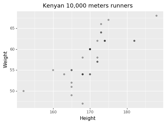 Scatter plot of height versus weight for Kenyan 10k runners