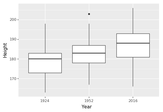 Boxplots of athlete heights from three chosen years