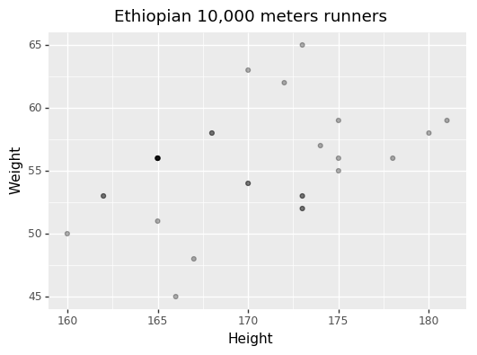 Scatter plot of height versus weight for Ethiopian 10k runners