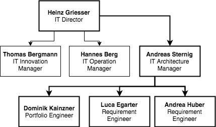 A section of the entire hierarchy