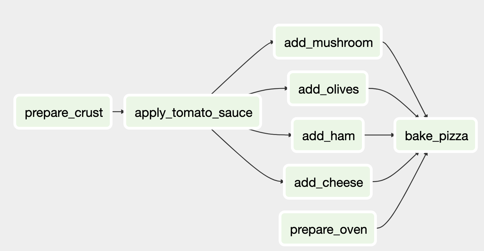 Airflow DAG illustrating the sequence of tasks for preparing a pizza