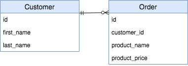 Database Schema for Customer and Order
