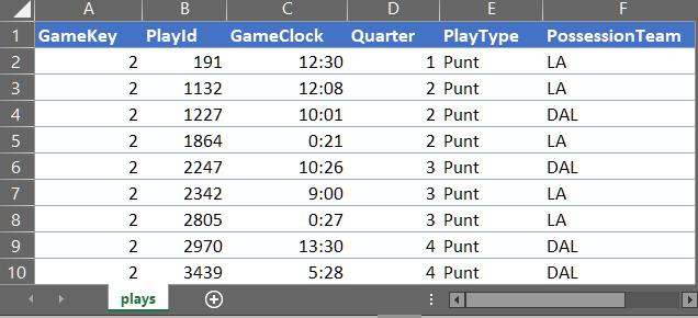 Punts spreadsheet