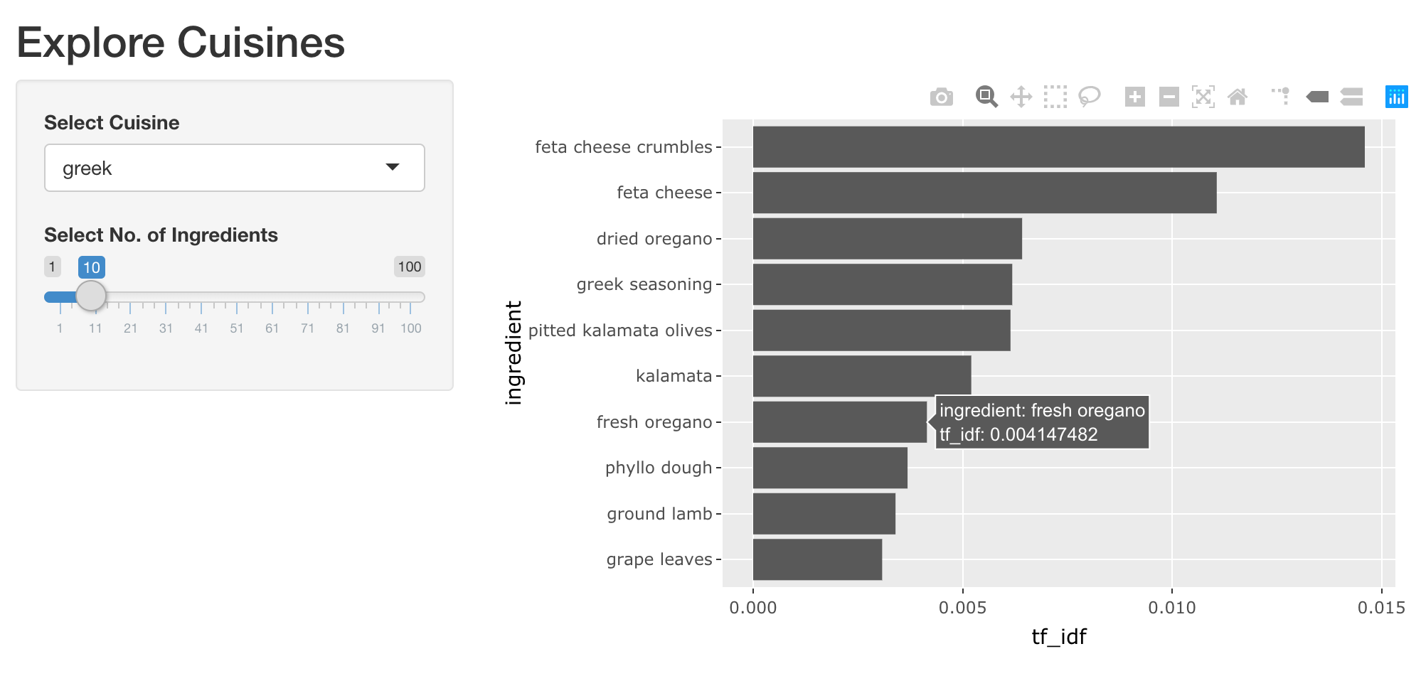 An app displaying an interactive horizontal bar plot of top ingredients by chosen cuisine