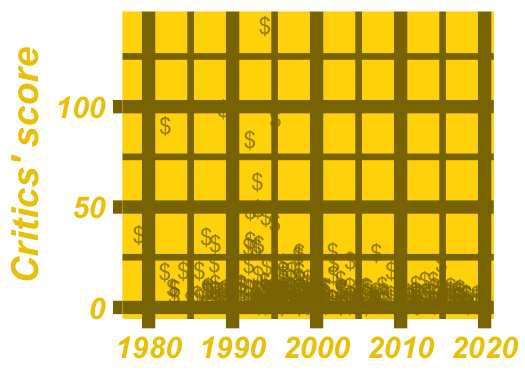 A scatter plot of critically acclaimed hip-hop songs over time, with added bling, such as a gold background and dollar signs instead of points.