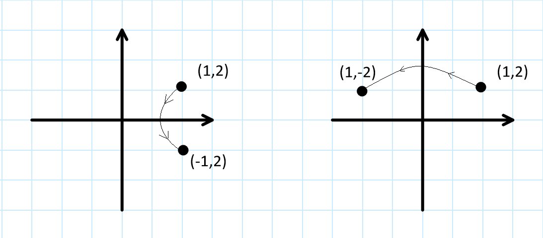Reflection of a point with respect to y and x axes