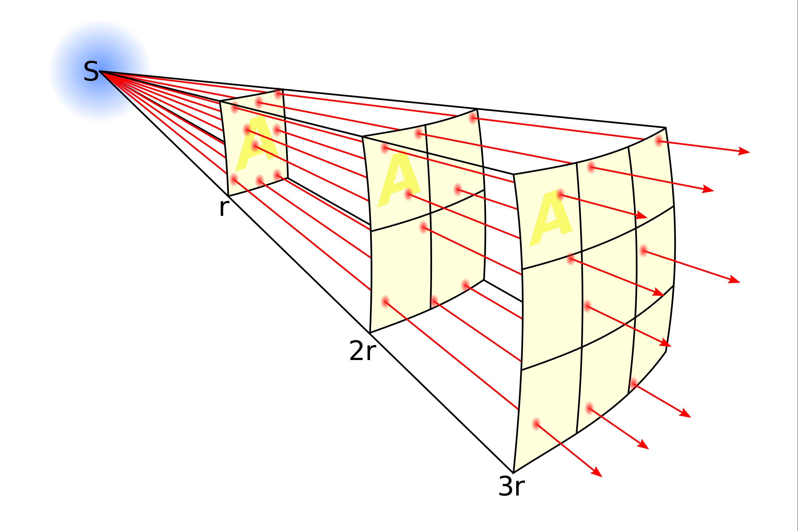 https://en.wikipedia.org/wiki/Inverse-square_law