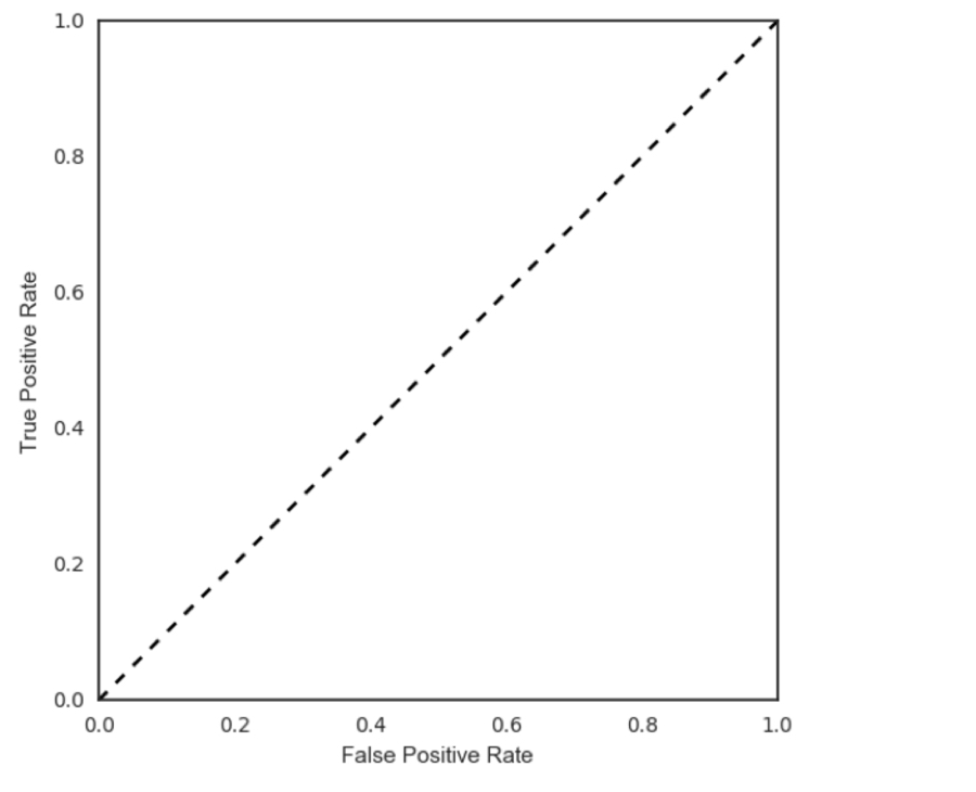 Logistic regression and the ROC curve | Python